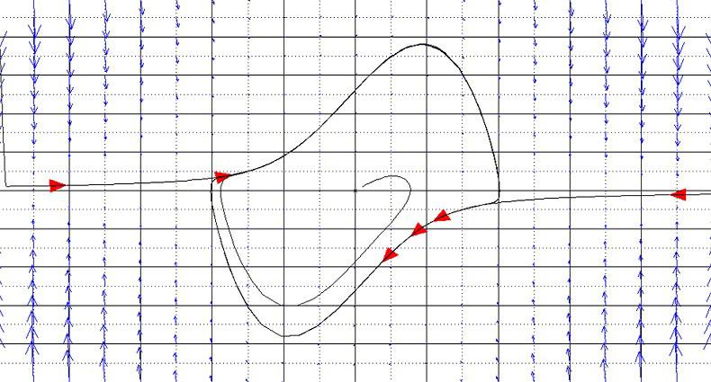 آموزش رسم تصویر فاز سیستم (Phase Portrait) در نرمافزار متلب (MATLAB)