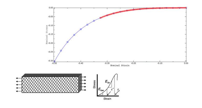 آموزش مدل سازی رفتار هایپرالاستیک بر اساس دادههای آزمایش در نرمافزار آباکوس (ABAQUS)