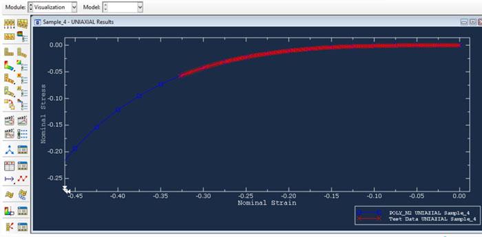Visualization In Abaqus