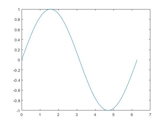 نمودار تابع سینوس از 0 تا 2π