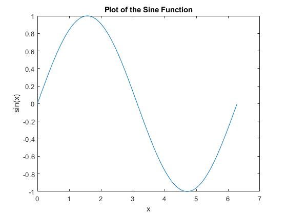 عنوان نمودار و محورها برای تابع سینوس از 0 تا 2π