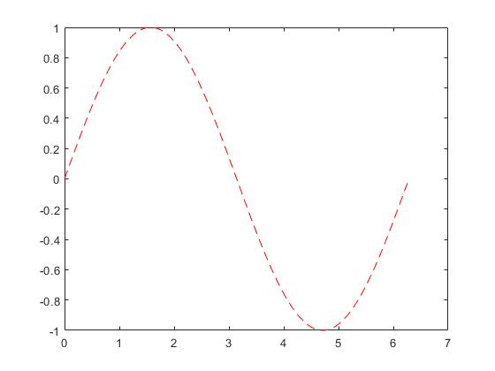 نمودار به صورت خطچین قرمز
