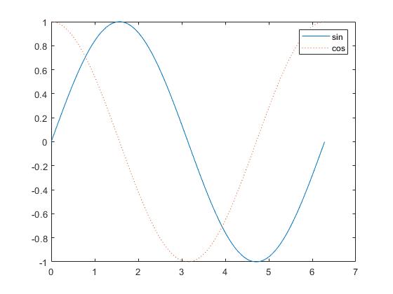رسم توابع سینوس و کسینوس در یک شکل