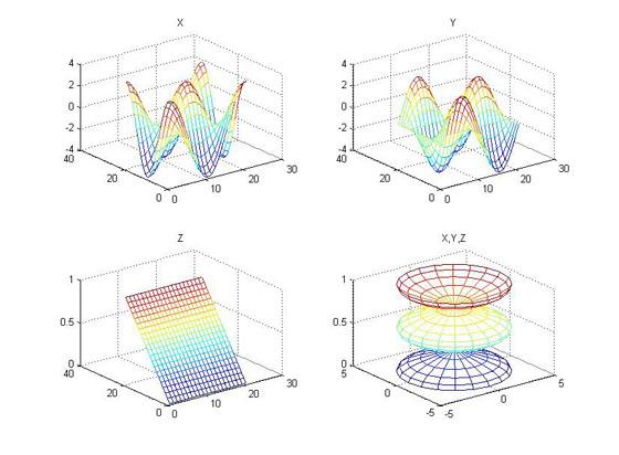 رسم چهار نمودار در یک پنجره با استفاده از تابع subplot