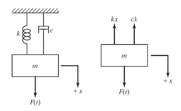 شکل 1 – سیستم مکانیکی جرم-فنر-دمپر و نمودار جسم آزاد آن