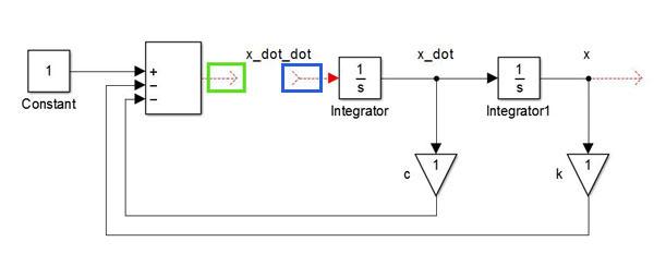 شکل 3 – تشکیل سمت راست معادله (2) در محیط سیمولینک