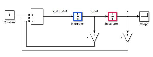 شکل 4 – مدل نهایی تشکیل شده در محیط سیمولینک
